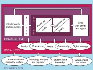 Figure 1: Research framework of the EU Kids Online network